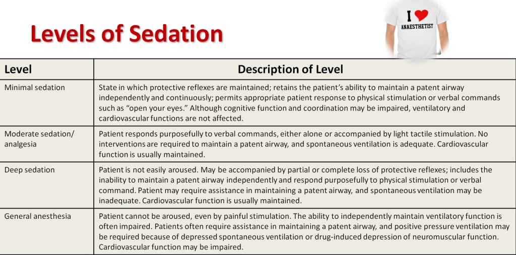 2016 Guidelines For Pediatric Procedural Sedation and Analgesia And Additional Resources